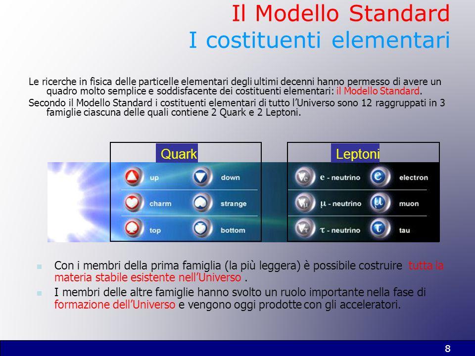 Il Modello Standard I costituenti elementari
