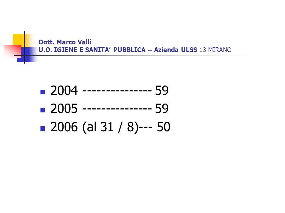 2004 --------------- 59 2005 --------------- 59 2006 (al 31 / 8)--- 50