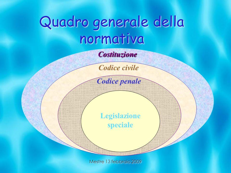 Quadro generale della normativa