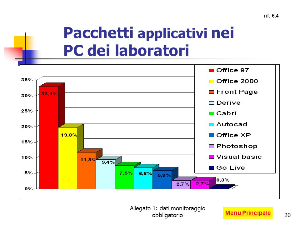 Pacchetti applicativi nei PC dei laboratori