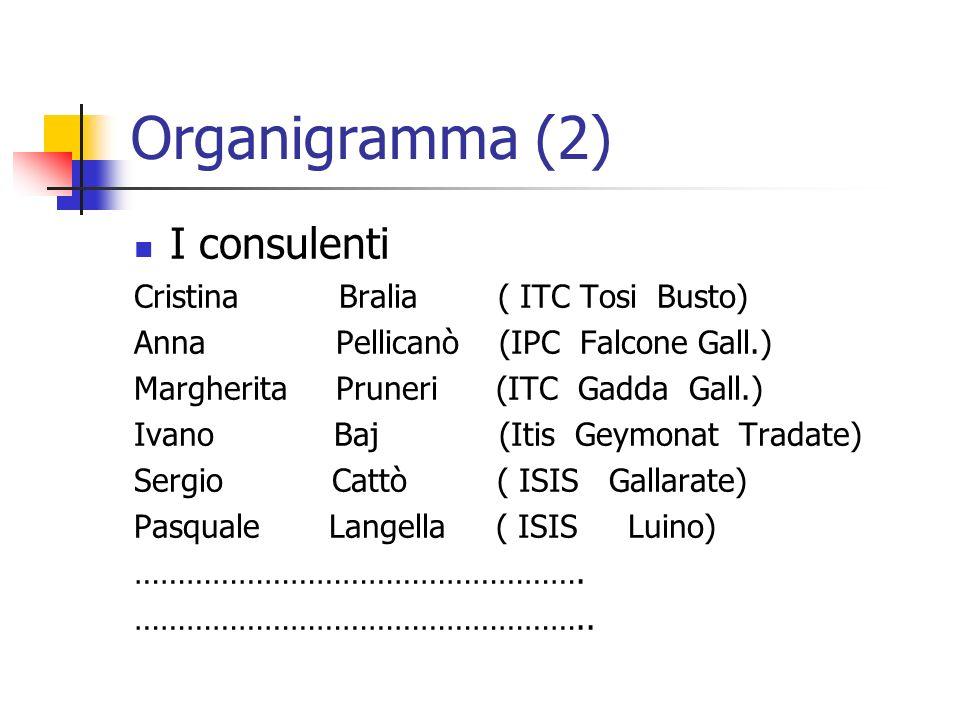 Organigramma (2) I consulenti Cristina Bralia ( ITC Tosi Busto)