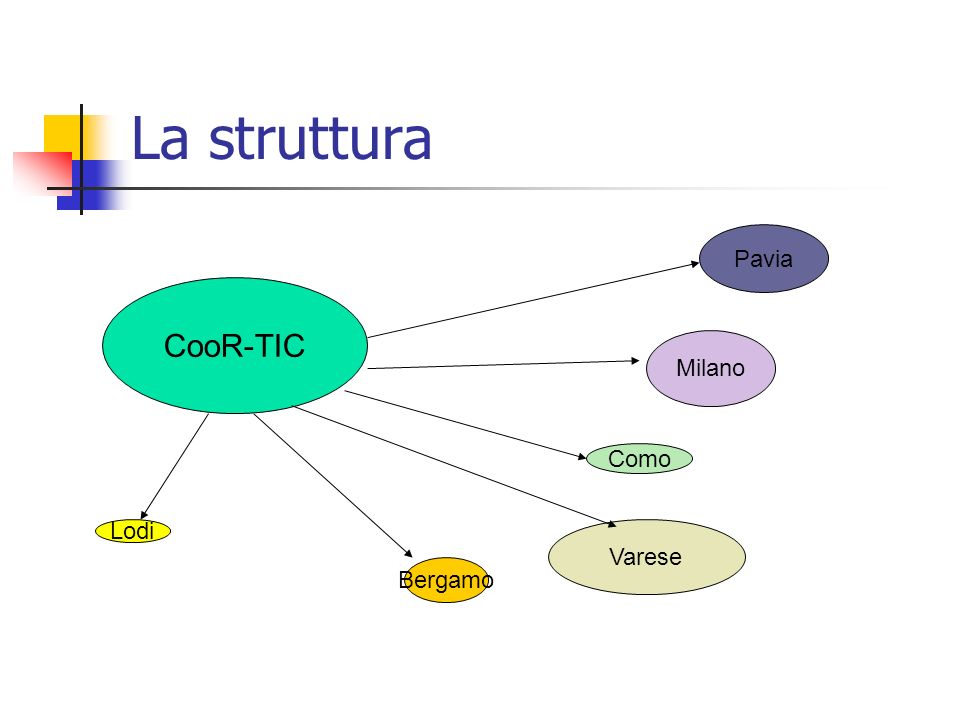 La struttura Pavia CooR-TIC Milano Como Lodi Varese Bergamo
