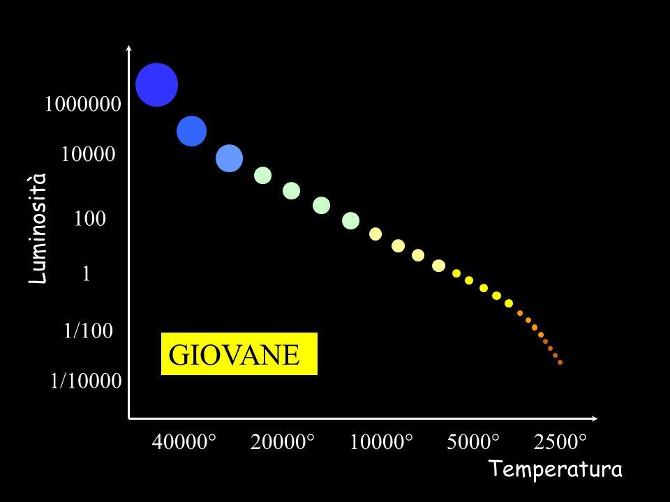 1000000 10000. 100. Luminosità. 1. 1/100. GIOVANE. 1/10000. 40000° 20000° 10000° 5000° 2500°