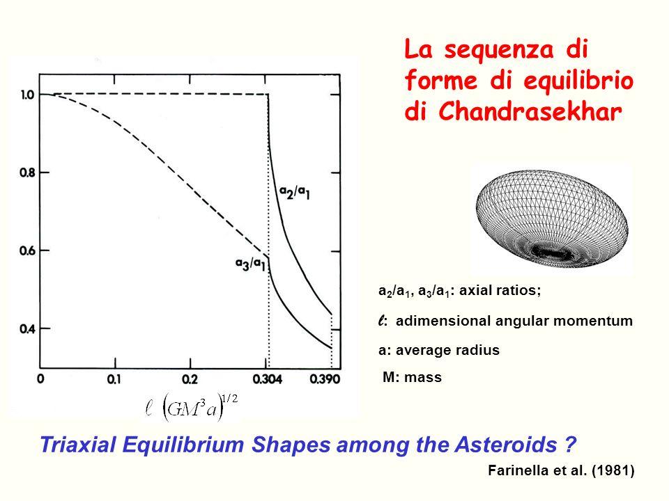 La sequenza di forme di equilibrio di Chandrasekhar