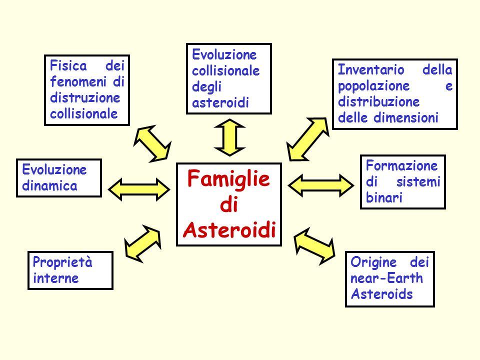 Famigliedi Asteroidi Evoluzione collisionale degli asteroidi