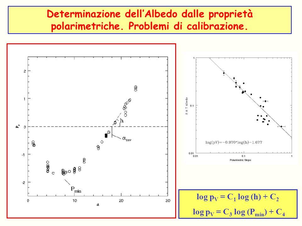 Determinazione dell'Albedo dalle proprietà polarimetriche