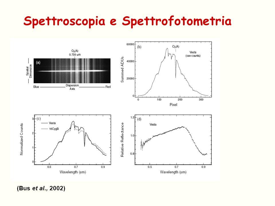 Spettroscopia e Spettrofotometria