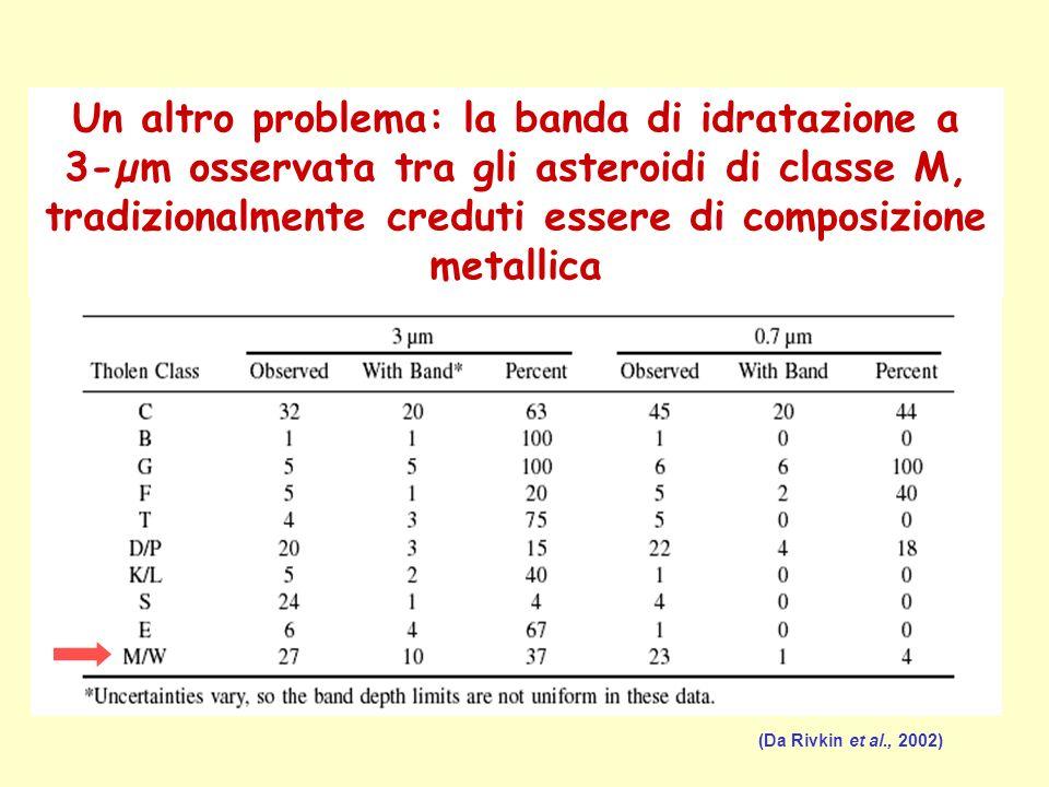 Un altro problema: la banda di idratazione a 3-µm osservata tra gli asteroidi di classe M, tradizionalmente creduti essere di composizione metallica