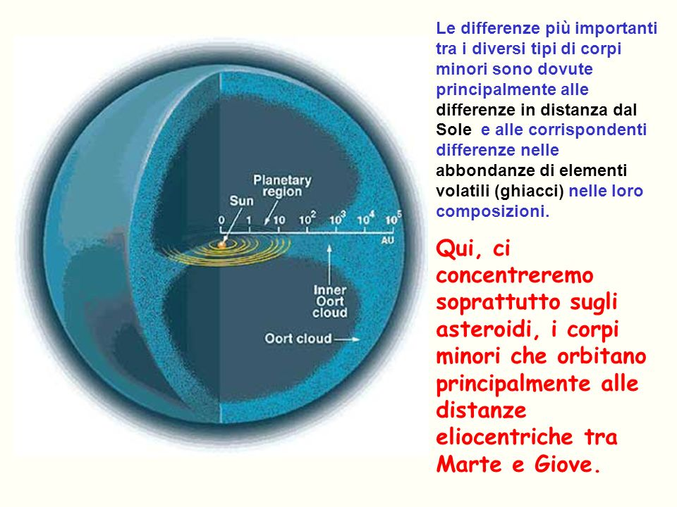Le differenze più importanti tra i diversi tipi di corpi minori sono dovute principalmente alle differenze in distanza dal Sole e alle corrispondenti differenze nelle abbondanze di elementi volatili (ghiacci) nelle loro composizioni.