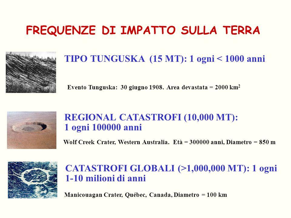 FREQUENZE DI IMPATTO SULLA TERRA