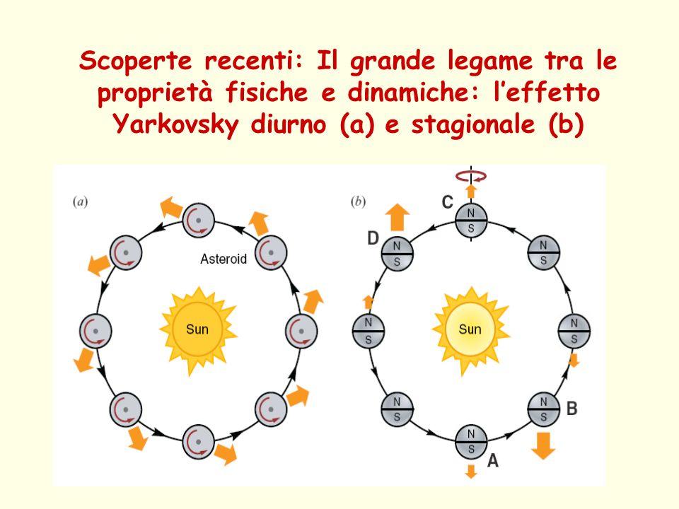 Scoperte recenti: Il grande legame tra le proprietà fisiche e dinamiche: l'effetto Yarkovsky diurno (a) e stagionale (b)