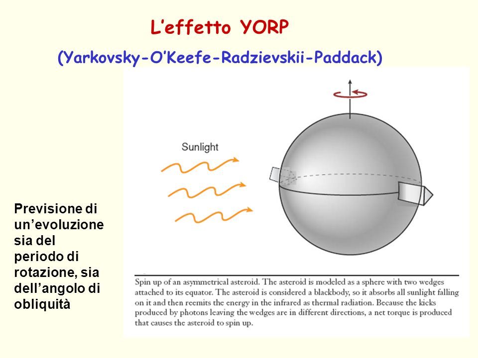 (Yarkovsky-O'Keefe-Radzievskii-Paddack)