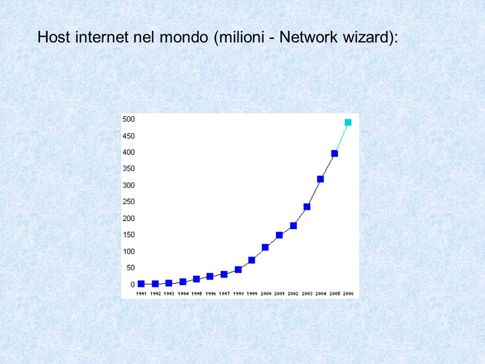 Host internet nel mondo (milioni - Network wizard):