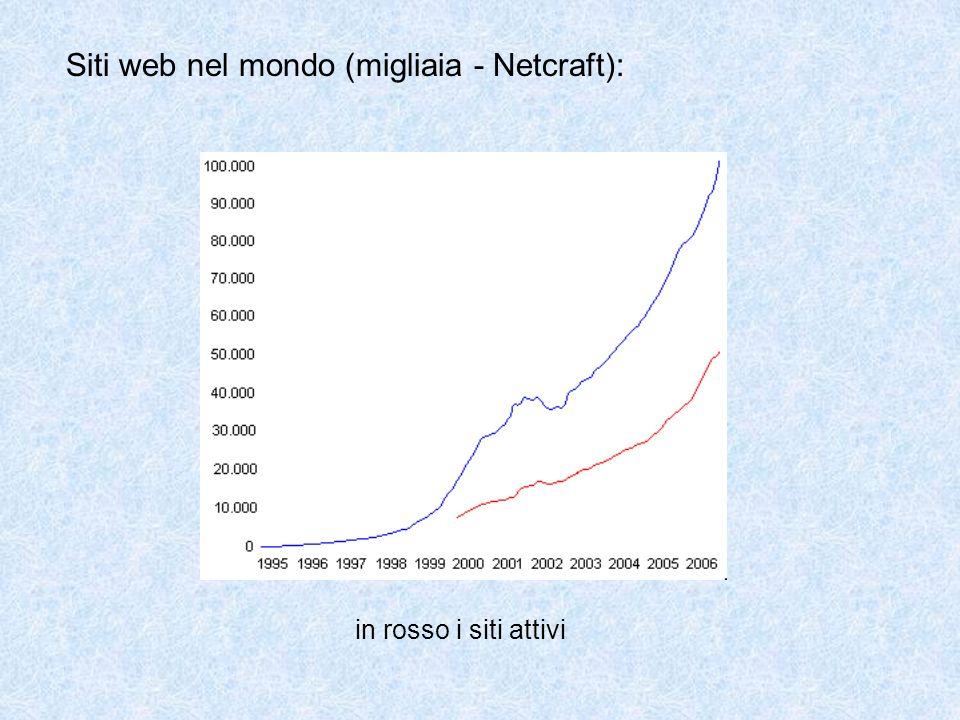 Siti web nel mondo (migliaia - Netcraft):