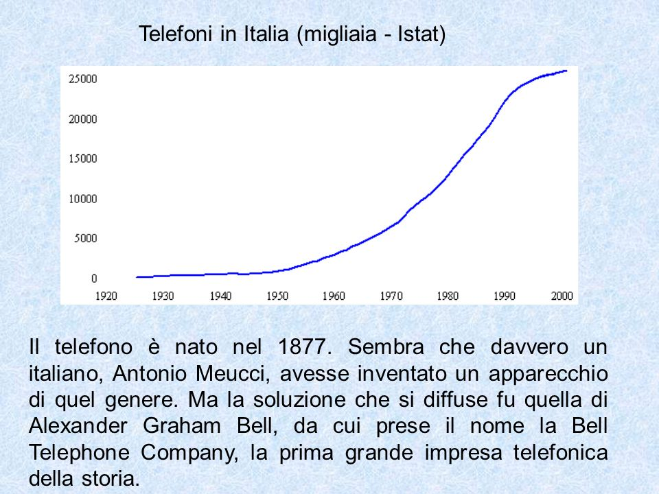 Telefoni in Italia (migliaia - Istat)