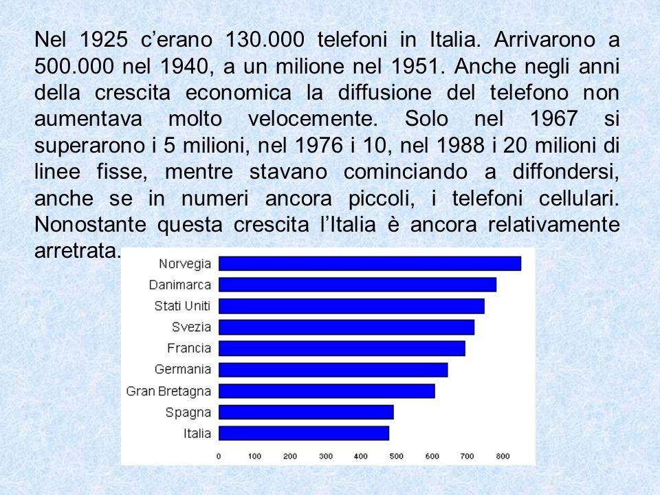 Nel 1925 c'erano 130. 000 telefoni in Italia. Arrivarono a 500