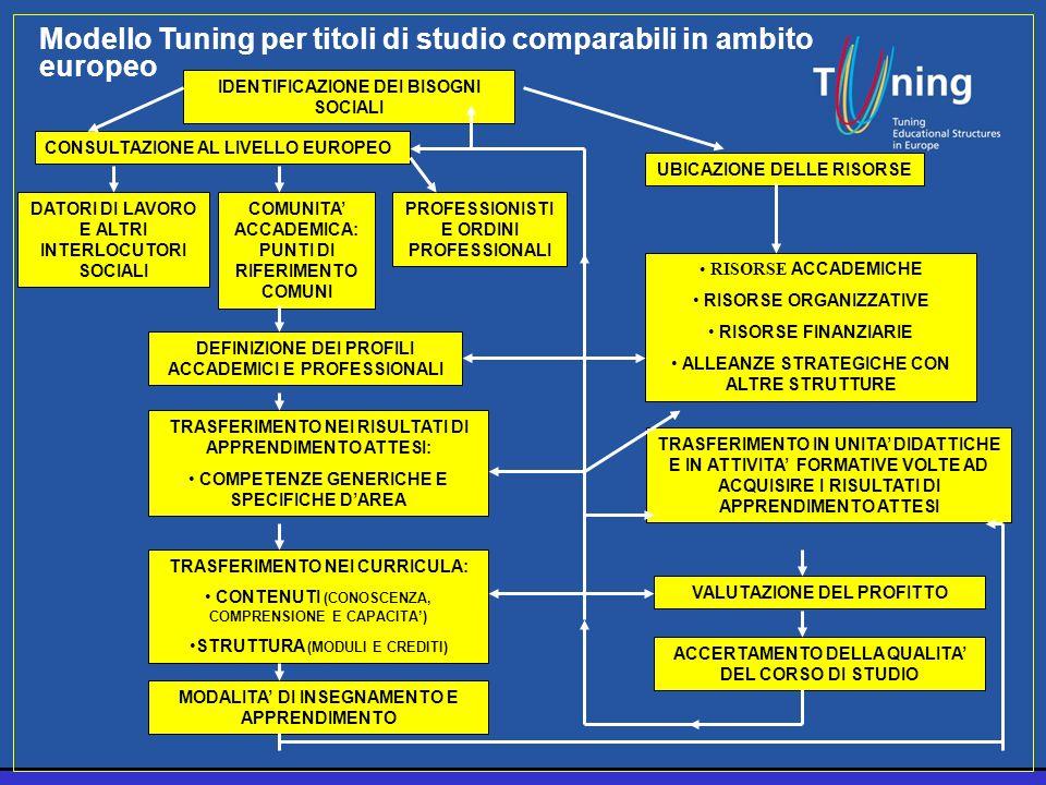 Modello Tuning per titoli di studio comparabili in ambito europeo