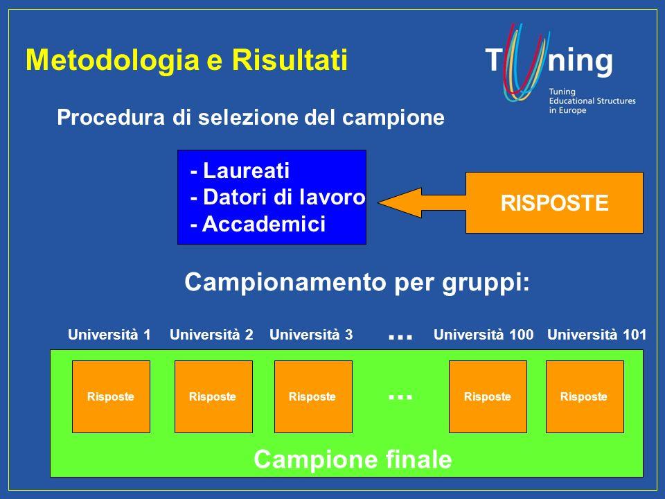 ... Metodologia e Risultati Campionamento per gruppi: Campione finale
