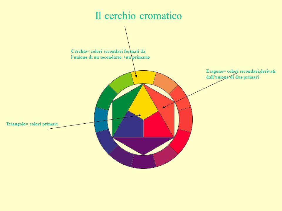 Triangolo= colori primari