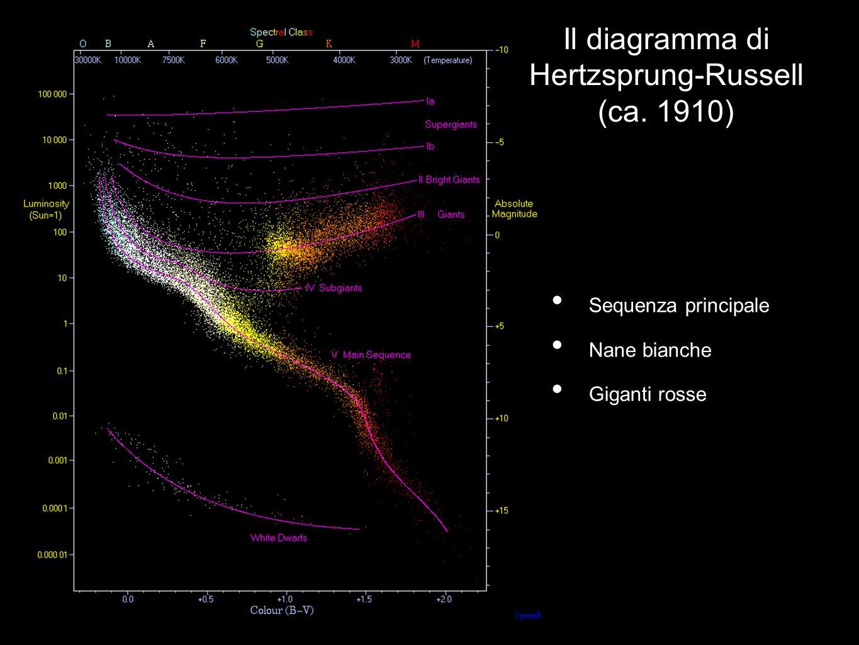 Il diagramma di Hertzsprung-Russell (ca. 1910)