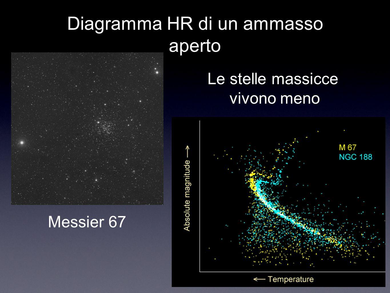 Diagramma HR di un ammasso aperto