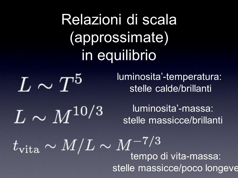Relazioni di scala (approssimate) in equilibrio