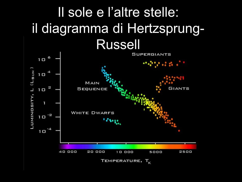 Il sole e l'altre stelle: il diagramma di Hertzsprung-Russell