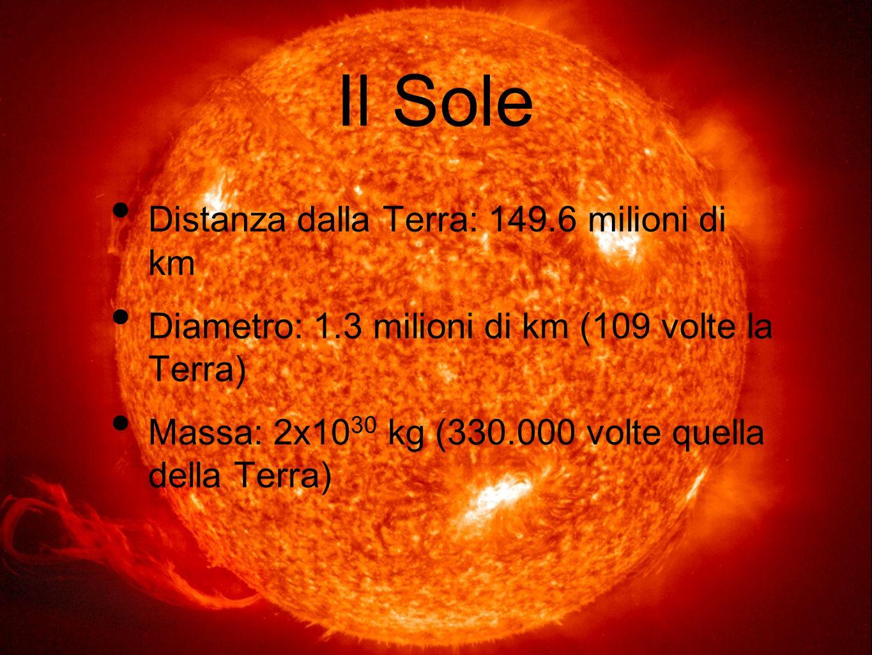 Il Sole Distanza dalla Terra: 149.6 milioni di km