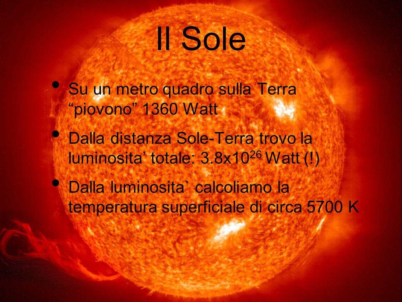 Il Sole Su un metro quadro sulla Terra piovono 1360 Watt