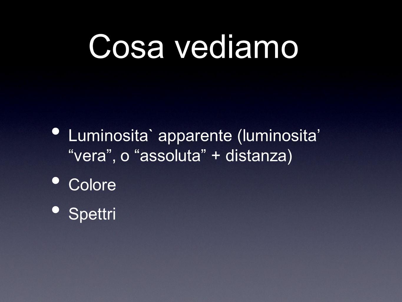 Cosa vediamo Luminosita` apparente (luminosita' vera , o assoluta + distanza) Colore Spettri