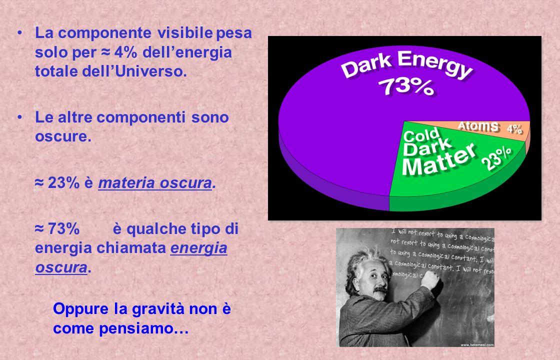 La componente visibile pesa solo per ≈ 4% dell'energia totale dell'Universo.