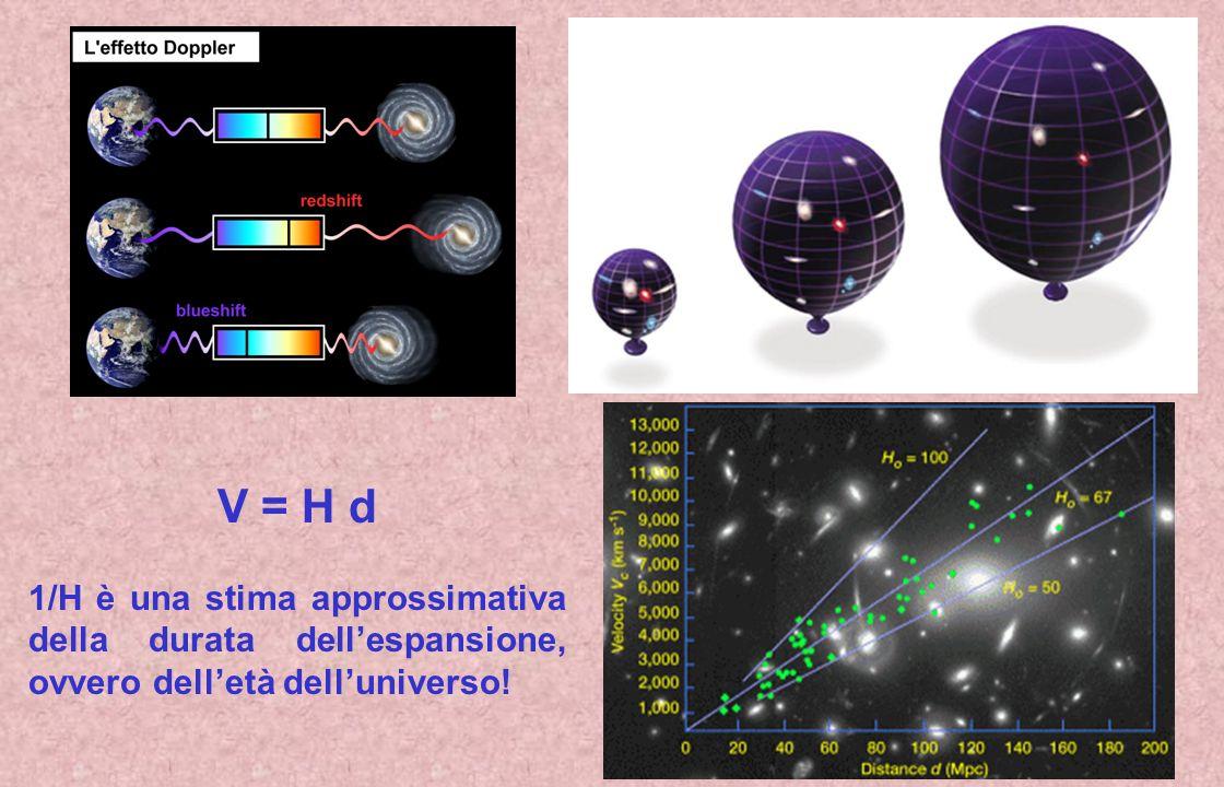 V = H d 1/H è una stima approssimativa della durata dell'espansione, ovvero dell'età dell'universo!