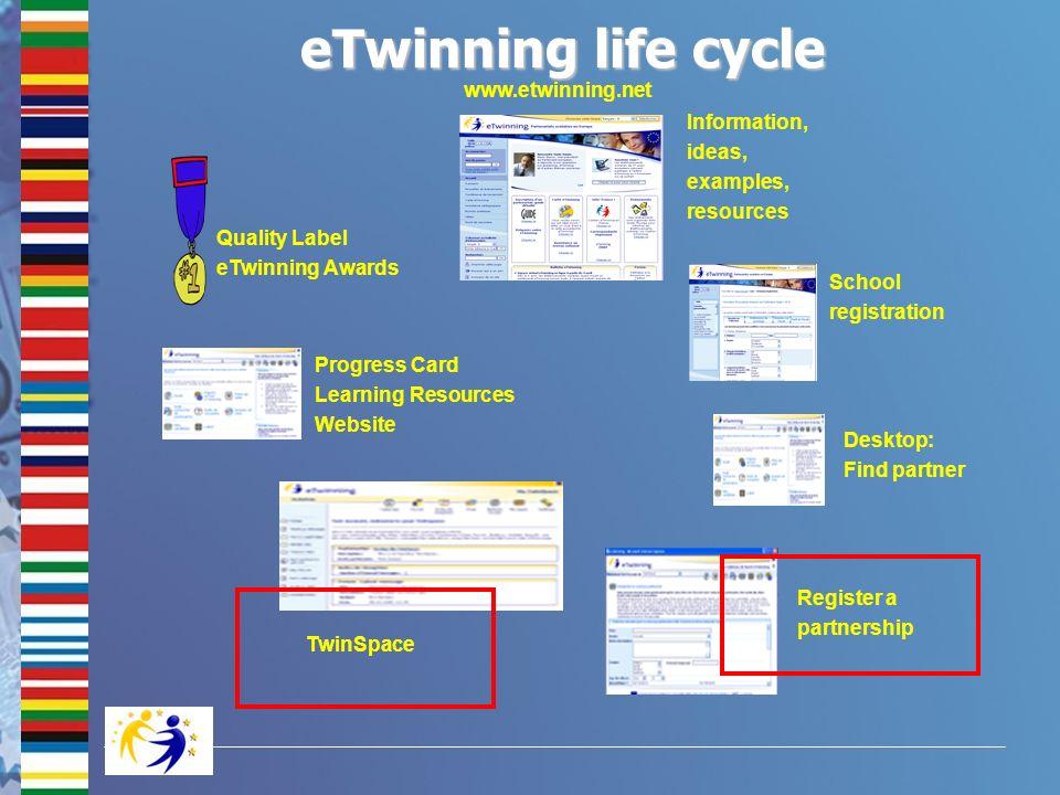 eTwinning life cycle www.etwinning.net Information, ideas, examples,