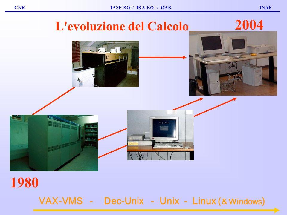 L evoluzione del Calcolo