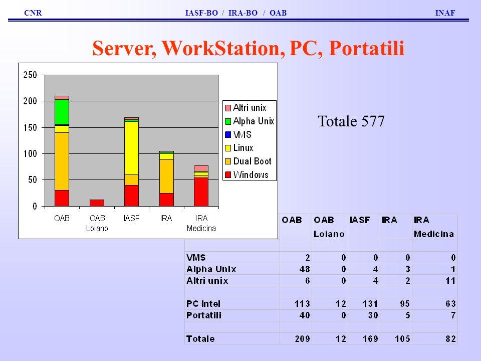 Server, WorkStation, PC, Portatili