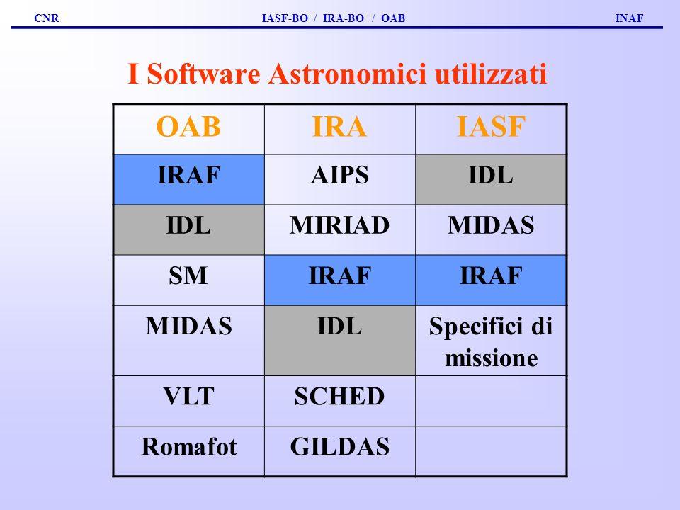 I Software Astronomici utilizzati