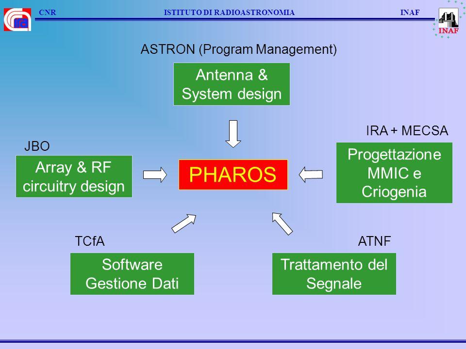PHAROS Array & RF circuitry design Progettazione MMIC e Criogenia