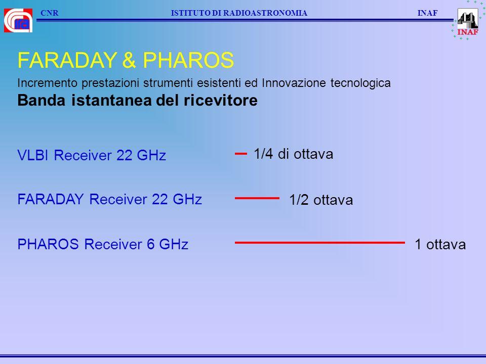 FARADAY & PHAROS Banda istantanea del ricevitore VLBI Receiver 22 GHz