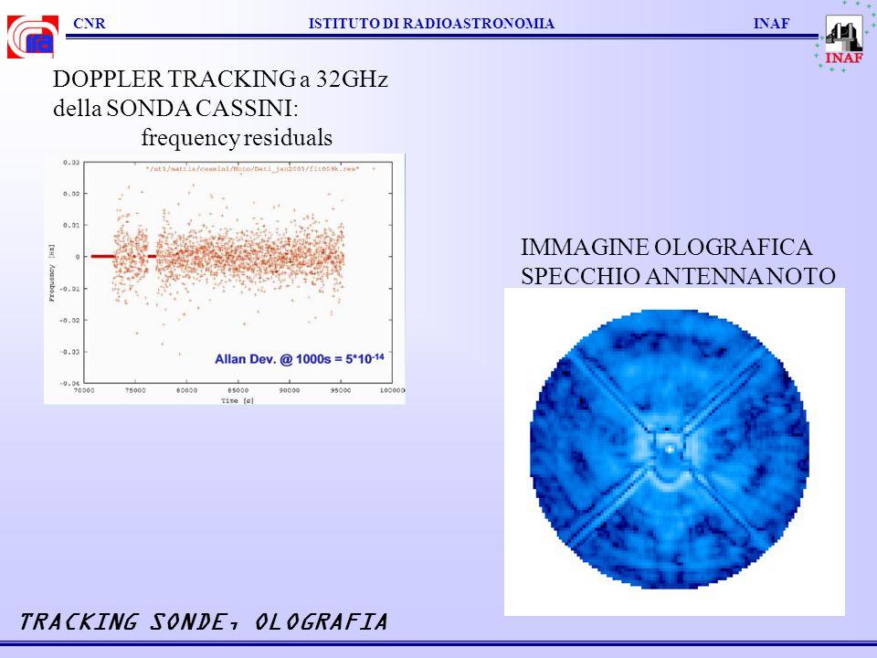 TRACKING SONDE, OLOGRAFIA