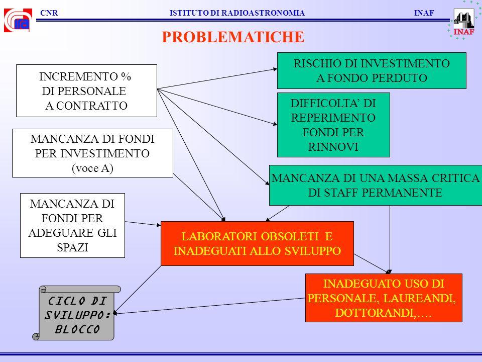 PROBLEMATICHE RISCHIO DI INVESTIMENTO A FONDO PERDUTO INCREMENTO %