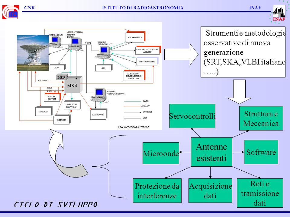 Antenne esistenti Strumenti e metodologie osservative di nuova