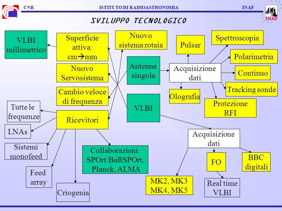 SVILUPPO TECNOLOGICO VLBI millimetrico Nuovo sistema rotaia