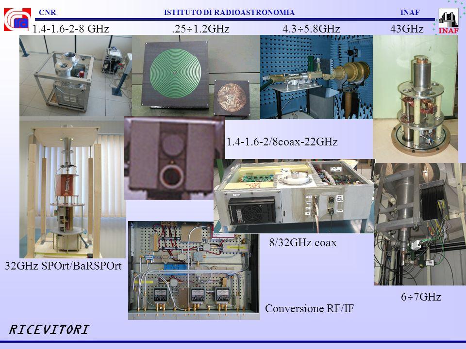 RICEVITORI 1.4-1.6-2-8 GHz .251.2GHz 4.35.8GHz 43GHz