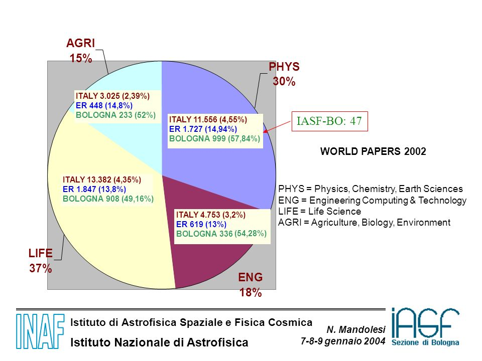 IASF-BO: 47 AGRI 15% PHYS 30% LIFE 37% ENG 18% WORLD PAPERS 2002