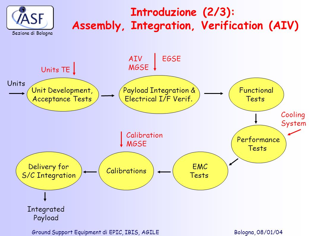 Introduzione (2/3): Assembly, Integration, Verification (AIV)