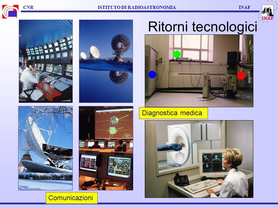 Ritorni tecnologici Diagnostica medica Comunicazioni