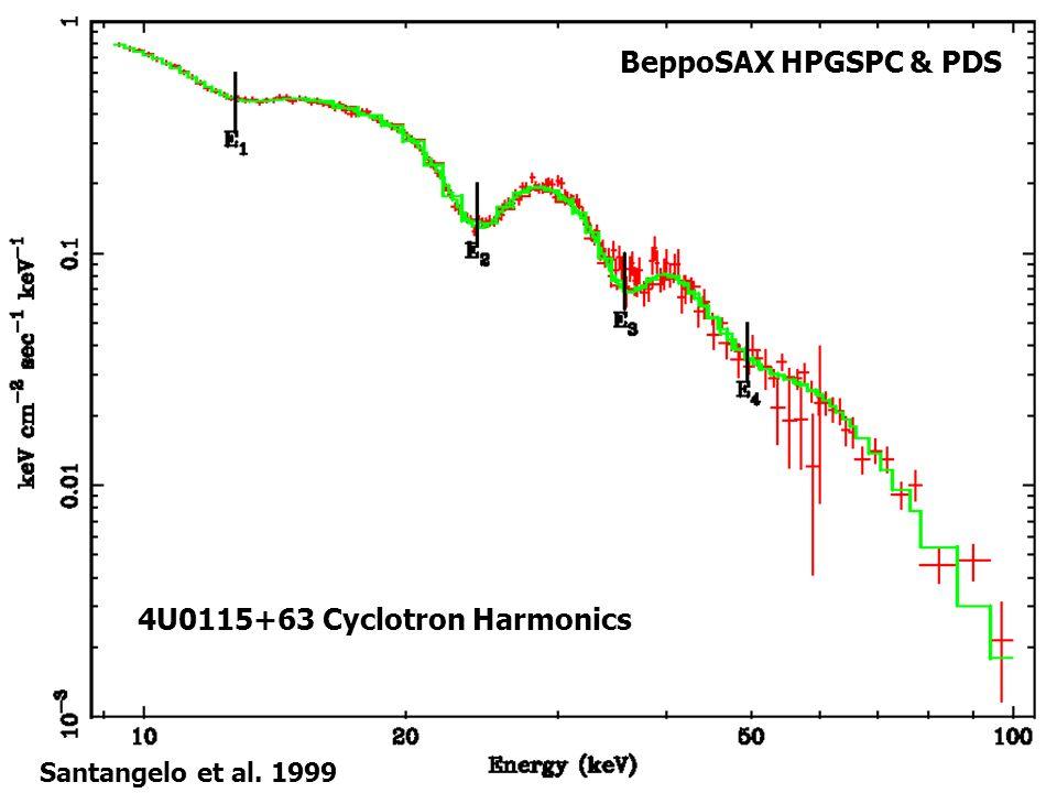 4U0115+63 Cyclotron Harmonics BeppoSAX HPGSPC & PDS