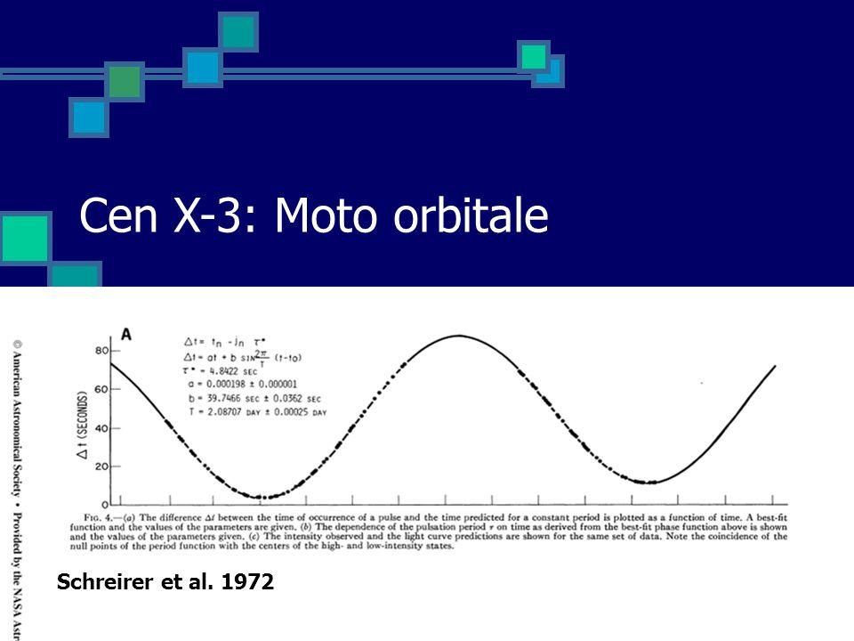 Cen X-3: Moto orbitale Schreirer et al. 1972