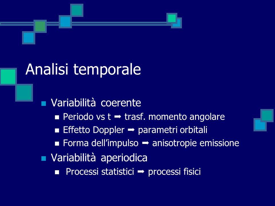 Analisi temporale Variabilità coerente Variabilità aperiodica