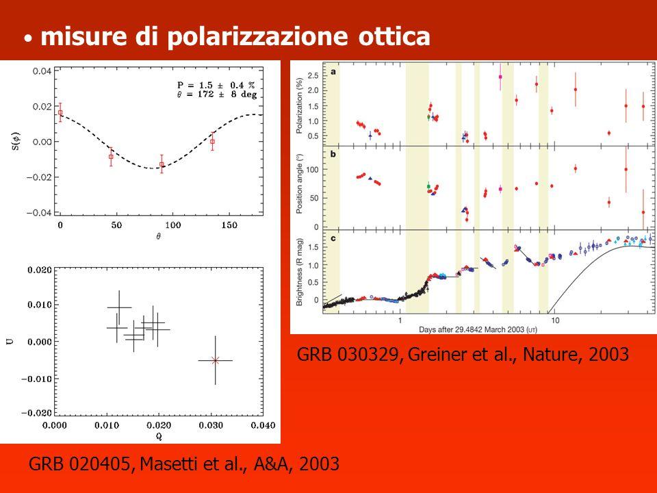 misure di polarizzazione ottica